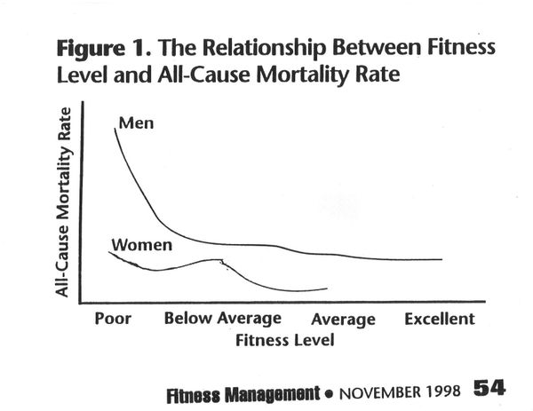 Fitness_and_all_cause_mortality_3